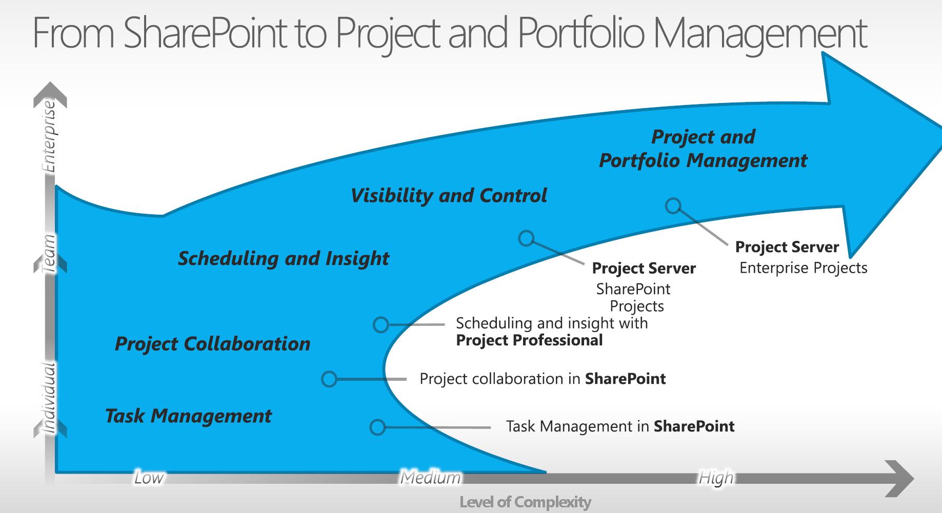 project share login