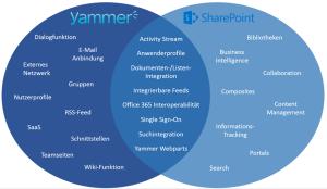 Yammer n tzliches tool oder zeitverschwendung ioz blog - Yammer office 365 integration ...