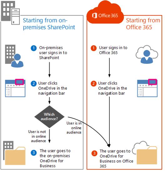 sharepoint 2016 office 365