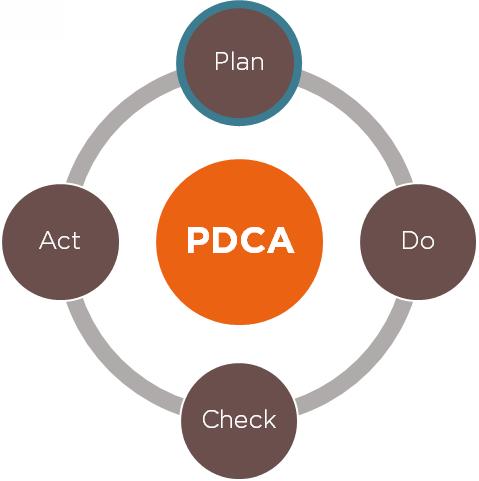 Die neue ISO-Reihe: der PDCA-Regelkreis | IOZ Blog