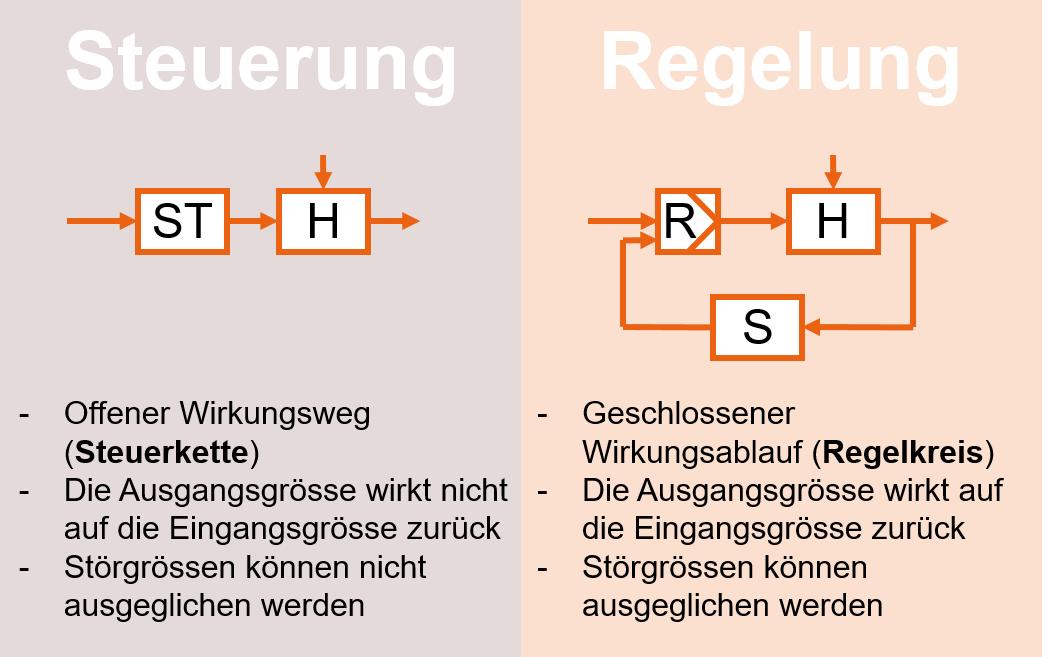 Atemberaubend Blockdiagramm Des Offenen Regelkreises Zeitgenössisch ...