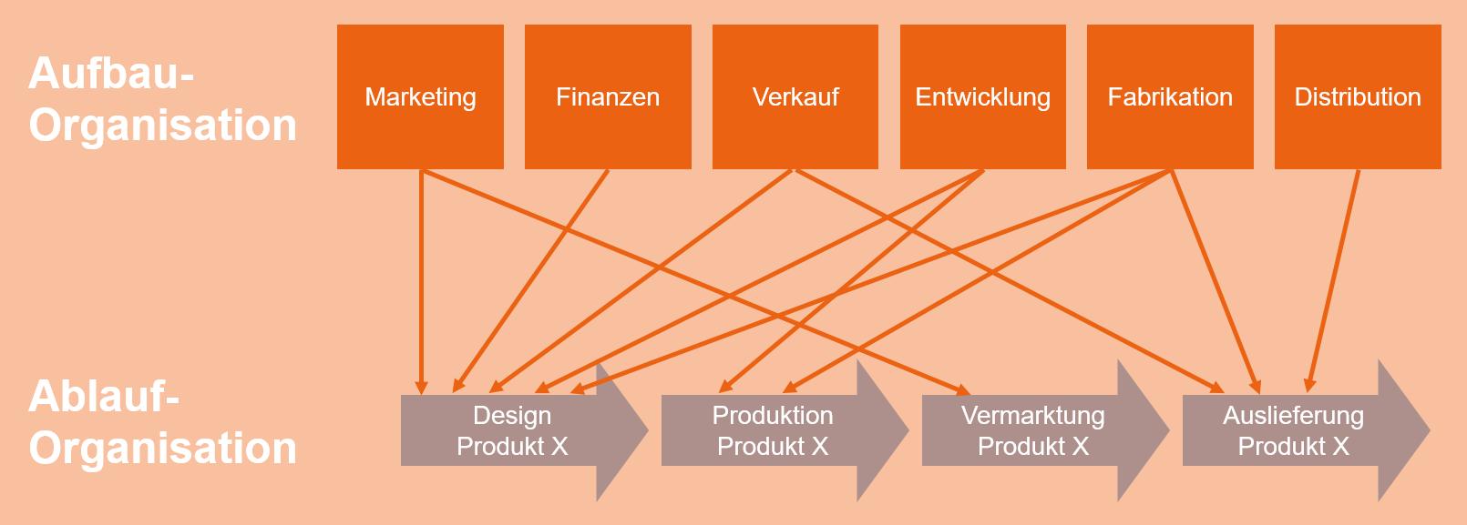 Die neue ISO-Reihe: Rollenkonzept und AKV | IOZ Blog