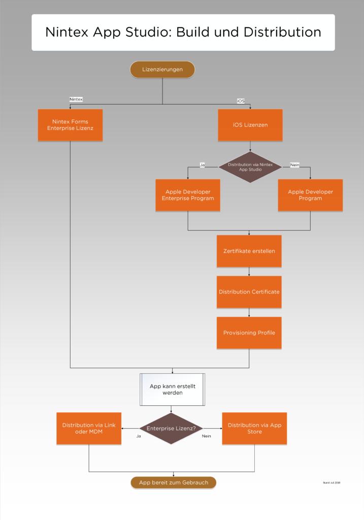 Nintex App Studio: Build und Distribution von Apps für iOS